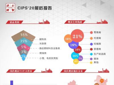 第24届中国国际宠物水族展览会(CIPS 2020) 展后报告.